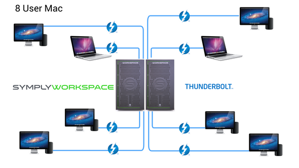 SymplyWORKSPACE Deployments.8 User Mac.p
