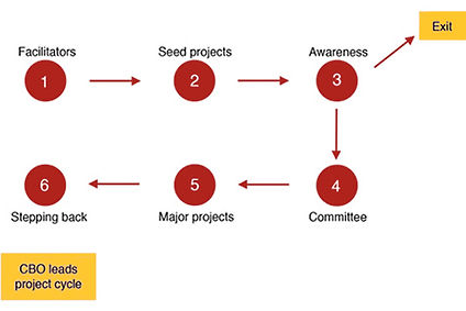 Page_Education_CD process.jpg