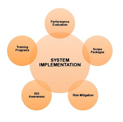QMS System Implementation: training, scope packages, KPI, QMS development
