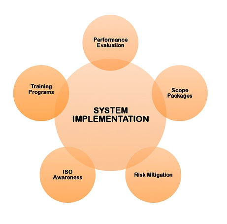 QMS System Implementation: training, scope packages, KPI, QMS development