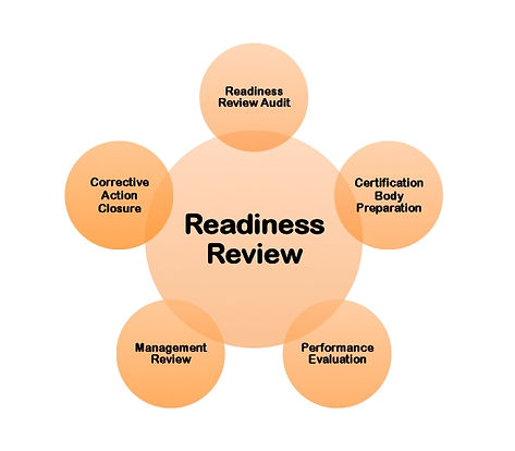 Management Review; preparation for ISO certification, corrective action, non-conforming reports, 3rd party registration