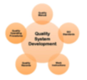 Quality Management System implementation; ISO standards, operating procedures, work instructions