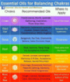 Energy Healing, Chakras, Reiki