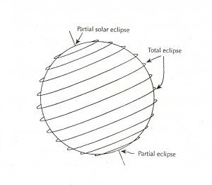 eclipses3-300x261.jpg