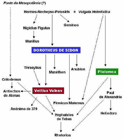 astrologia_dorotheus_sidon.jpg