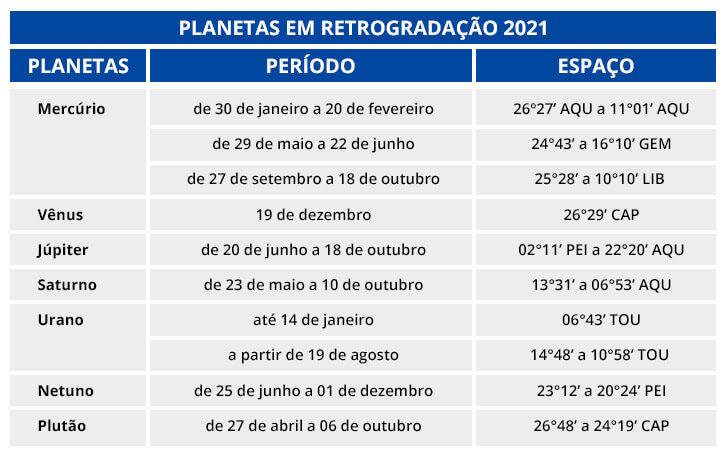 planetas-retrogrados-2021.jpg