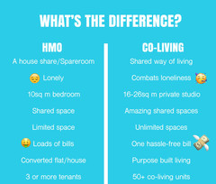 Co-living VS House of multiple occupancy: what are the differences