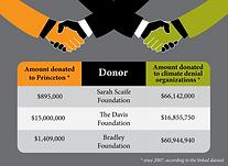 princeton-donor-denial-final.png