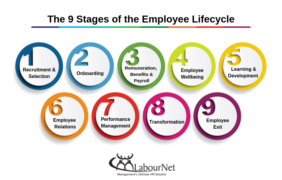 the 9 stages of the employee lifecycle