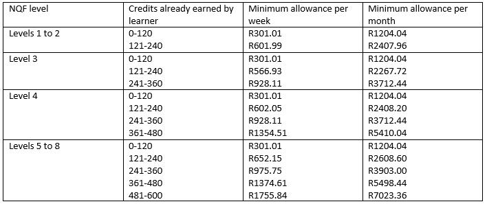 Learnership allowances