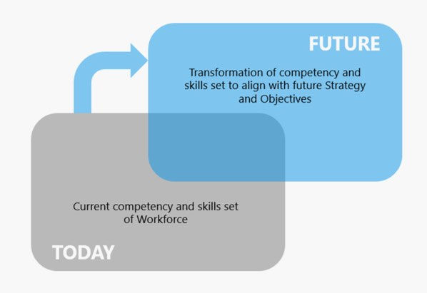 Develop your competencies for the future