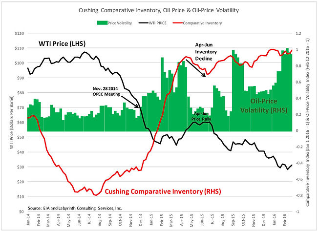 Oil-Price-Price-Volatility-and-Cushing-S