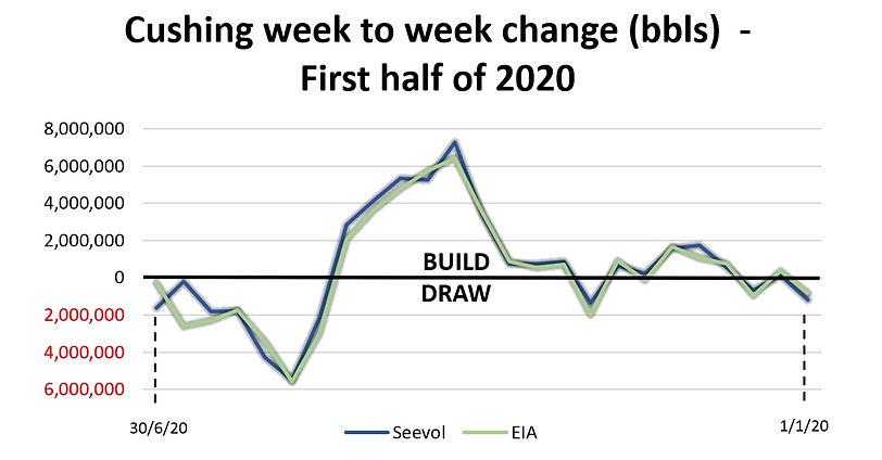 Seevol - EIA Correlation first half 2020