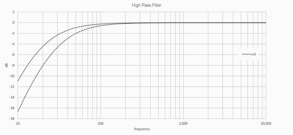 HPF graph.png