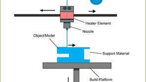 วิธีการทำงาน เครื่องพิมพ์สามมิติ FDM / FFF (เชิงลึก)