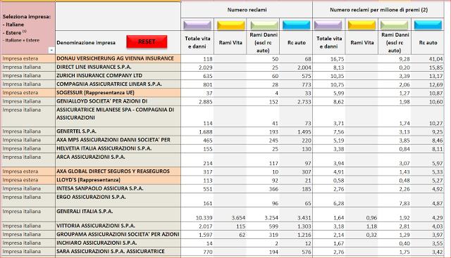 Elenco Imprese Assicuratrici Italiane classifica per Reclami