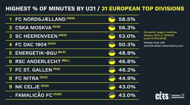 Những cầu thủ U21 của Heerenveen được ra sân nhiều thứ 3 châu Âu . |JP88