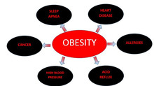 Childhood Obesity: the figures are scary!  Are your children in danger?