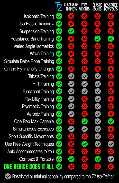 T2 Iso Trainer vs. the competition.