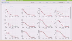 Compound Charts