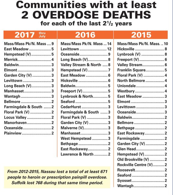 Sobering Facts: Nassau County