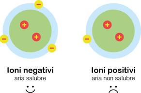 Gli Ioni ripuliscono l'aria da virus e allergeni - La Verità 10/05/2020