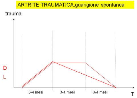 grafico_artrite.jpg