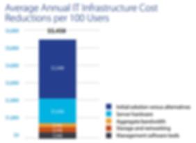 Average Annual IT Cost