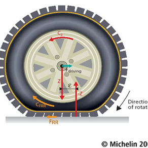 Education Zone: Rolling Resistance