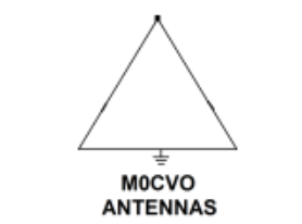 M0CVO Antennas
