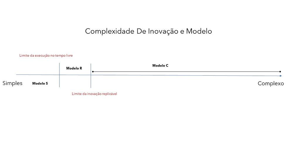 Modelo S pode ser executado no tempo livre. Modelo R pode ser executado para inovação replicável. Modelo C para todos os outros casos.