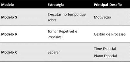 Modelo S - Executar no tempo que sobra - Desafio de motivação. Modelo R- Tornar Repetível e Previsível - Gestão de Processo. Modelo C - Separar - Desafio é criar Time Especial e Plano Especial.