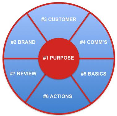 7 key areas of success