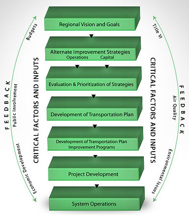 Transportation Planning Process