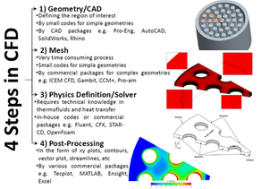 Introduction to Computational Fluid Dynamics (CFD)