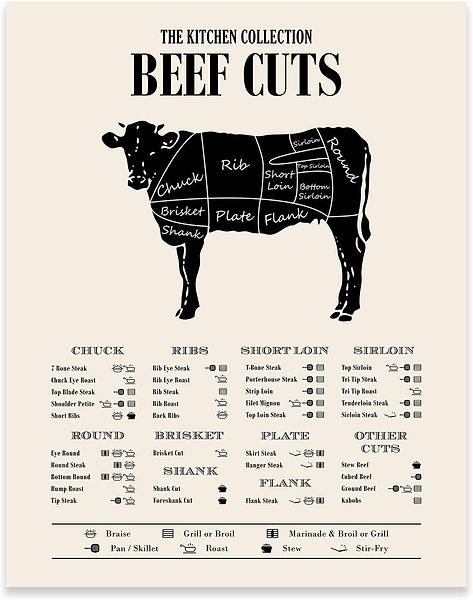 Kitchen Collection Beef Cuts
