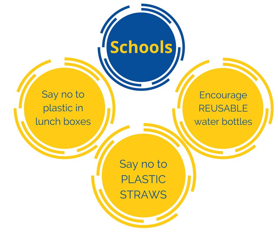 Schools Asks
