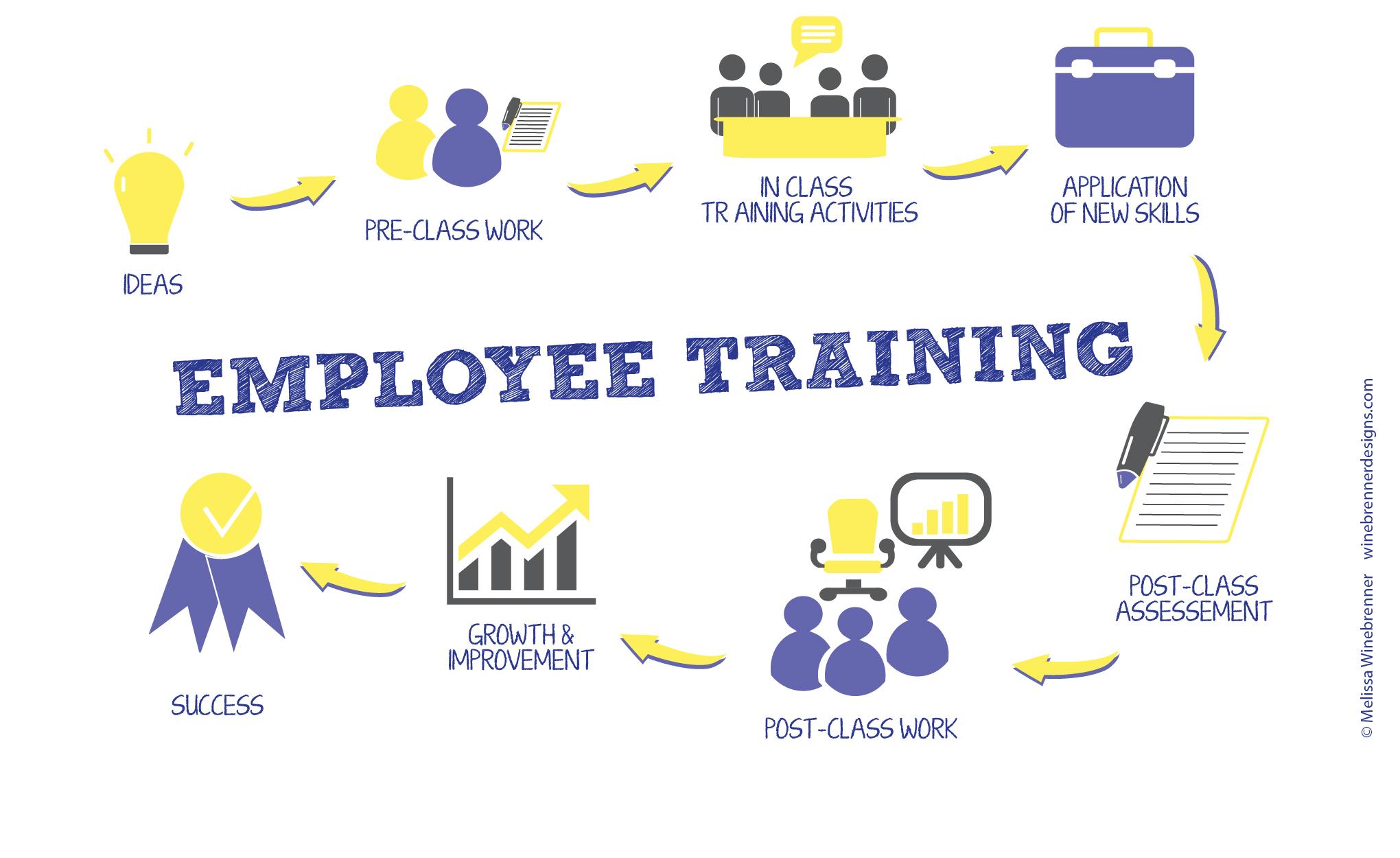 Customized Learning | ME3 Training & Development | Employee