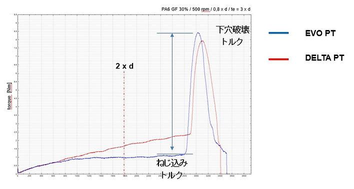 EVO PTトルク波形比較.jpg