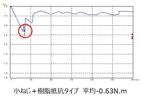 小ねじ+樹脂抵抗タイプ.jpg
