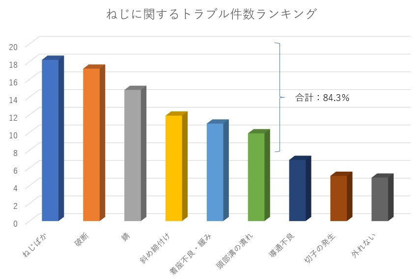 ねじのトラブル件数ランキング.jpg
