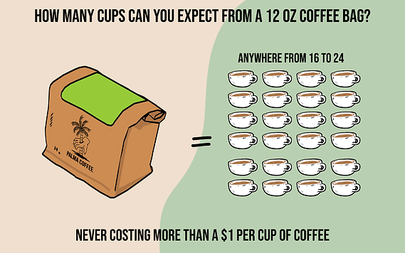 HOW MANY CUPS OF COFFEE IN 12 OZ COFFEE BAG