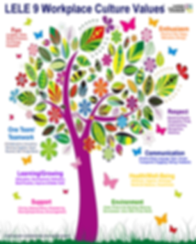 A LELE 9 Workplace Culture Values Tree.p