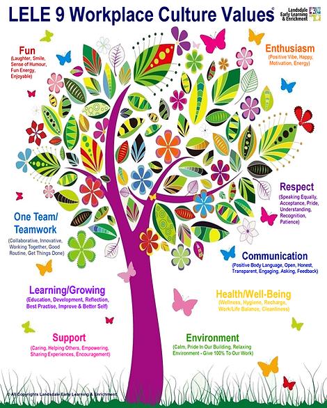 A LELE 9 Workplace Culture Values Tree.p