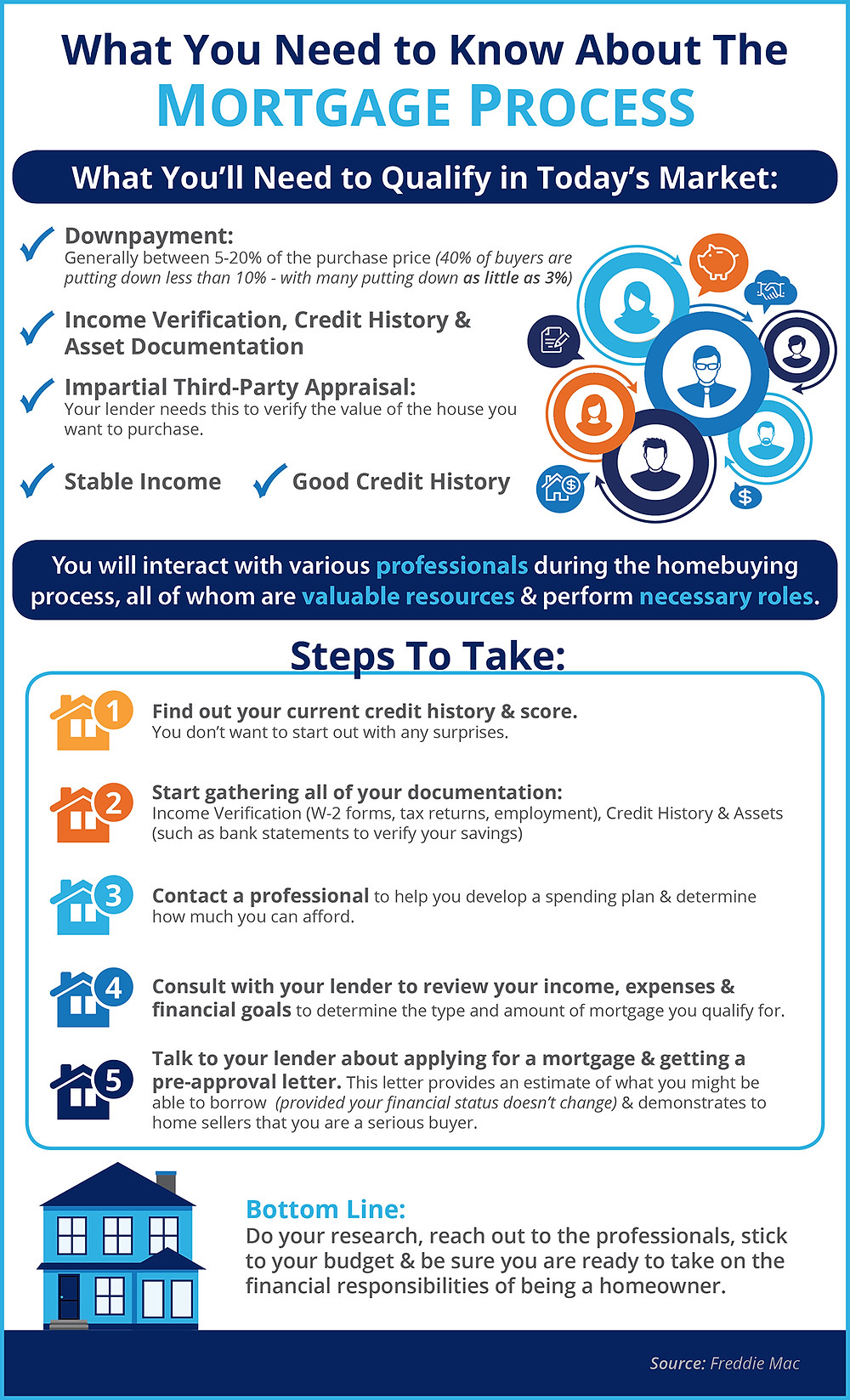What You Need to Know About the Mortgage Process   Simplifying The Market
