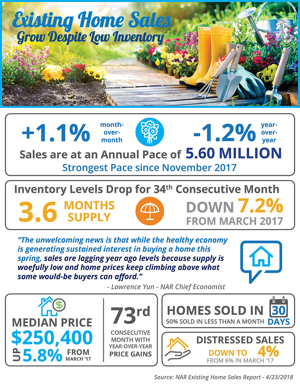 Existing Home Sales Grow Despite Low Inventory [INFOGRAPHIC]   Simplifying the Market