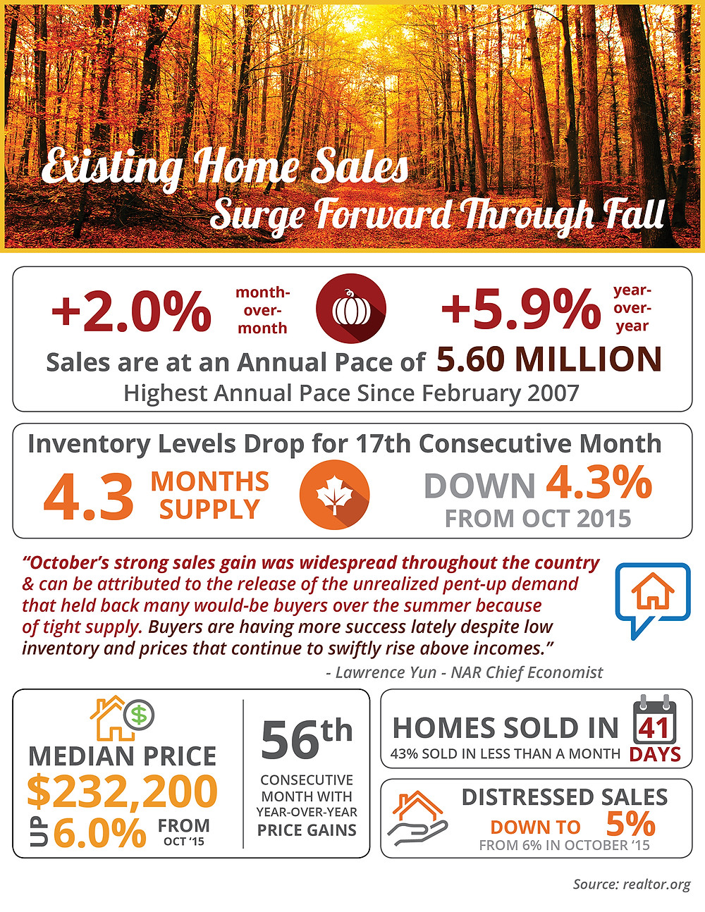 Existing Home Sales Surge Forward Through Fall [INFOGRAPHIC] | Simplifying The Market