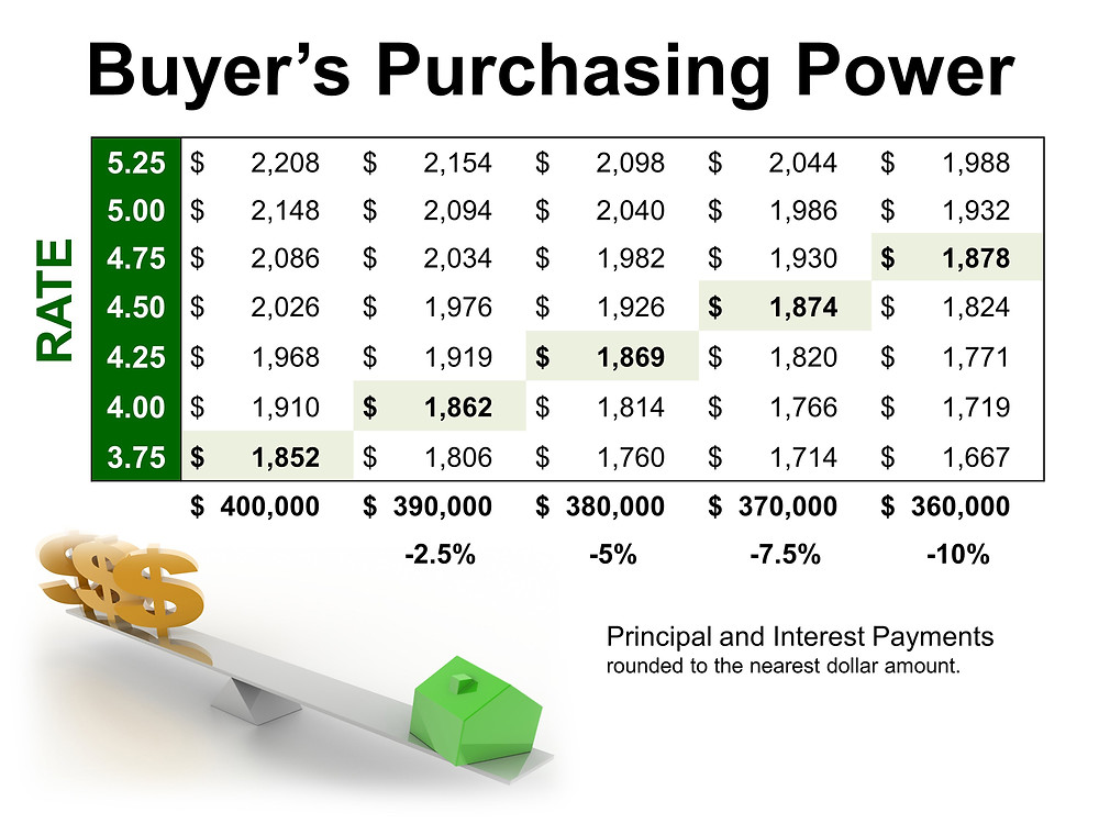 Buyer's Purchasing Power   Simplifying The Market