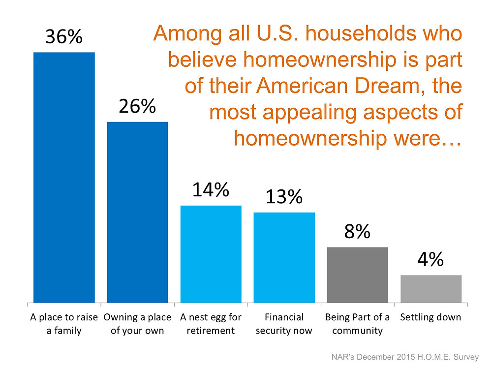 The Most Appealing Aspects of Homeownership   Simplifying The Market