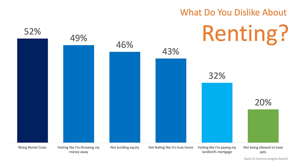 Is Renting Right for Me?   Simplifying The Market